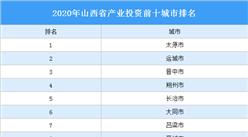 2020年山西省产业投资前十城市排名(产业篇)