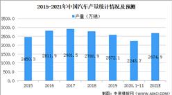 2021年中國汽車電子業市場現狀及發展前景分析(圖)