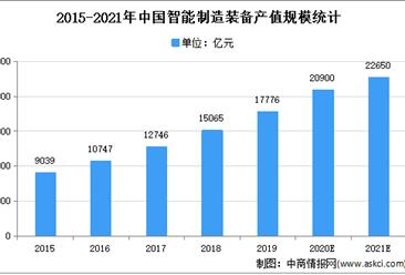 2021年中国智能制造装备行业市场现状及市场规模预测分析