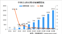 报告:2025年中国百万医疗险市场保费规模将达2010亿(图)