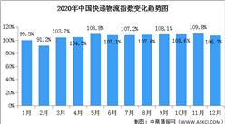 2020年12月中国快递物流指数106.7%(附图表)