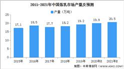 2021年中国炼乳市场产量预计将超20万吨(图)