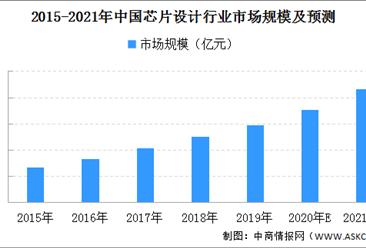 2021年中国芯片设计行业市场规模预测分析(附图表)