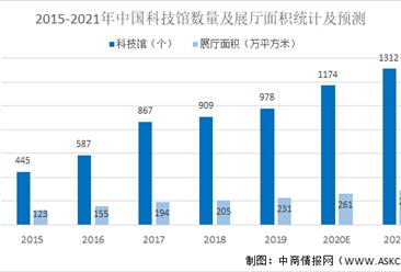 2021年中国展馆展示行业科技馆市场规模及发展前景预测分析(图)