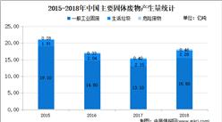 2021年中国生活垃圾处理市场现状及发展趋势预测分析