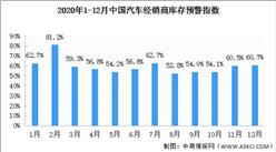2020年12月汽车经销商库存预警指数60.7%