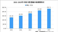 2021年中国义齿行业市场现状分析:产业快速增长