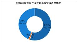 2020年度全国产业并购基金投资盘点:全年已完成169起(图)