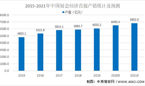 2021年中国展览展示行业市场规模及发展前景预测分析(图)