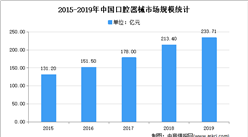 2021年中国口腔医疗市场规模及发展趋势预测分析