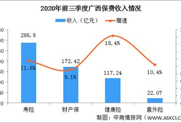 2020年广西金融业发展现状分析:保费收入继续保持两位数增长(图)