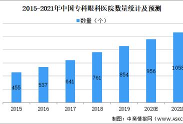 2021年中国眼科医疗服务行业市场现状及发展前景预测分析(图)