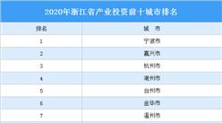 2020年浙江省产业投资前十城市排名(产业篇)