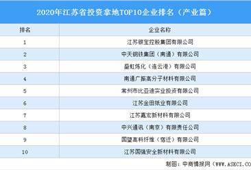 产业地产投资情报:2020年江苏省投资拿地TOP10企业排名(产业篇)