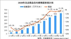 2020年11月北京房地产市场运行情况:新房价格环比下降(图)