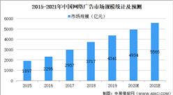 2021年中国互联网信息服务行业市场规模及发展趋势和前景预测分析(图)