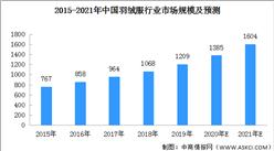 羽绒服销售旺季持续 2021年中国羽绒服行业市场规模预测(图)