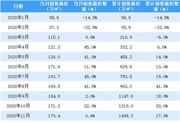 2020年12月世茂房产销售简报:销售额同比增长16%(附图表)
