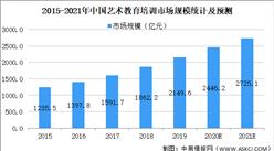 2021年中国艺术教育行业市场规模及发展前景预测分析(图)