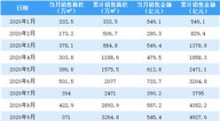 2020年12月万科销售简报:销售额同比增长77.18%(附图表)