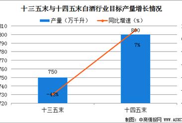 """白酒行业""""十四五""""发展前景预测:产量稳定在800万千升  收入将达8000亿元"""