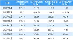 2020年12月招商蛇口销售简报:销售额同比增长37.2%(附图表)