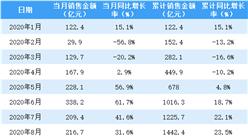 2020年12月金地集团销售简报:销售额同比增长5.3%(附图表)