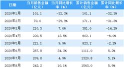 2020年12月龙湖集团销售简报:销售额同比增长40.5%(附图表)