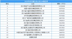 2020年四川省服务业企业100强排行榜(附榜单)