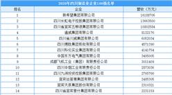 2020年四川省制造业企业100强排行榜(附榜单)