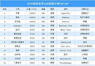 2020胡潤世界500強排行榜TOP100