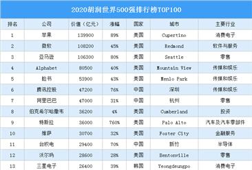 2020胡润世界500强排行榜TOP100