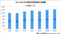 2021年中国珠宝首饰行业市场规模及发展趋势预测分析(图)
