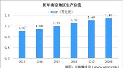 2020年南京预计GDP1.48万亿 社会消费品零售总额实现正增长(图)