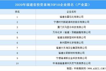 产业地产投资情报:2020年福建省投资拿地TOP10企业排名(产业篇)
