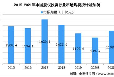 2021年中国股权投资行业市场规模及发展趋势及前景预测分析(图)