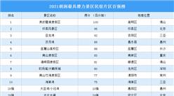 2021胡潤最具潛力景區民宿片區百強榜