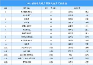 2021胡润最具潜力景区民宿片区百强榜