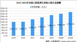 2021年中国工程技术服务行业市场现状及发展前景预测分析(图)