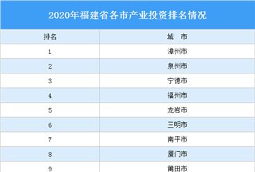 2020年福建省各市产业投资排名(产业篇)