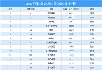 2020胡潤世界500強中國上榜企業排行榜