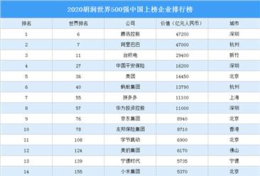 2020胡润世界500强中国上榜企业排行榜