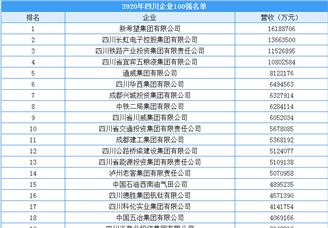 2020年四川省企业100强排行榜(附榜单)