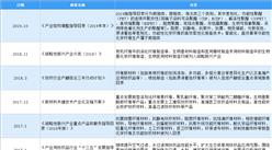 2021年中国化学纤维行业最新政策汇总一览(图)