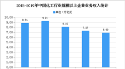 2021年中国化工市场现状及发展趋势预测分析