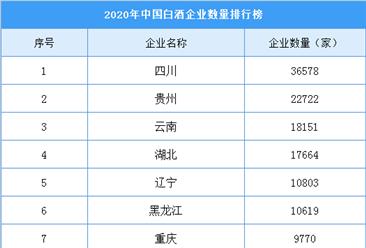 2020年全国31省市白酒企业数量排名:6省市企业超10000家(附榜单)
