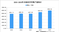 2021年中国化学纤维市场现状及发展趋势预测分析