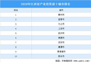 2020年江西省产业投资前十城市排名(产业篇)