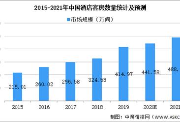 2021年中国酒店住宿行业市场现状及发展趋势预测分析(图)