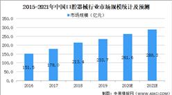 2021年中国口腔器械行业市场规模及发展趋势和前景预测分析(图)